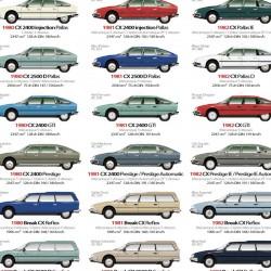 253 profils de Citroën CX au total, légendés